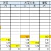 小3/サピックス:5月確認テストのコース基準(まとめ)