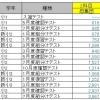 小3/サピックス:7月組分けテスト(結果)