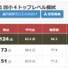 小4/早稲アカ:小4トップレベル模試/2019年8月25日(日)(確定が更新)