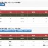 小4/早稲アカ:2019年12月/小4トップレベル模試(仮点数?)
