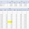新小5/サピックス:2011~2020年の合格実績の分析(女子校のみ)